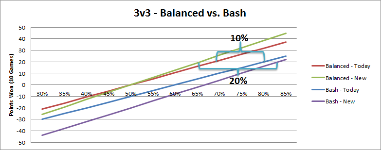 3v3graph-same-pts.png