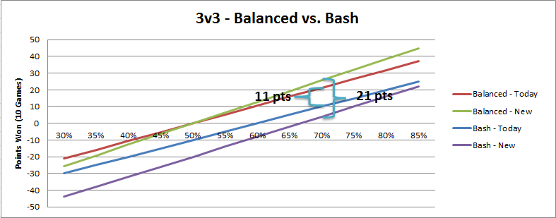 3v3graph-same-win.png